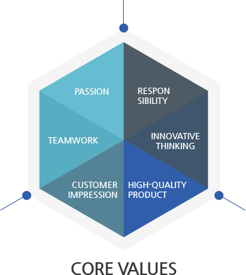 Core Values - Passion, Responsibility, Teamwork, Innovative thinking, High-quality product